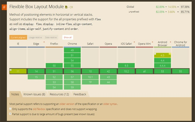 Can I use Support tables